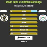 Kelvin Adou vs Nathan Monzango h2h player stats