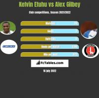 Kelvin Etuhu vs Alex Gilbey h2h player stats