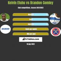 Kelvin Etuhu vs Brandon Comley h2h player stats