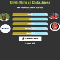 Kelvin Etuhu vs Chuks Aneke h2h player stats