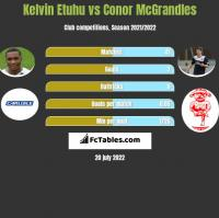 Kelvin Etuhu vs Conor McGrandles h2h player stats
