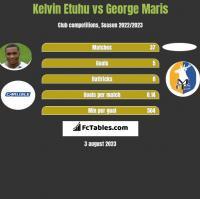 Kelvin Etuhu vs George Maris h2h player stats