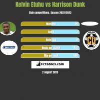 Kelvin Etuhu vs Harrison Dunk h2h player stats
