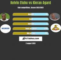 Kelvin Etuhu vs Kieran Agard h2h player stats