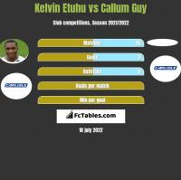Kelvin Etuhu vs Callum Guy h2h player stats
