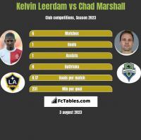 Kelvin Leerdam vs Chad Marshall h2h player stats