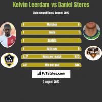 Kelvin Leerdam vs Daniel Steres h2h player stats