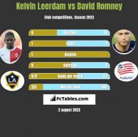 Kelvin Leerdam vs David Romney h2h player stats