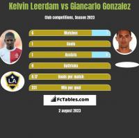 Kelvin Leerdam vs Giancarlo Gonzalez h2h player stats