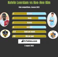 Kelvin Leerdam vs Kee-Hee Kim h2h player stats