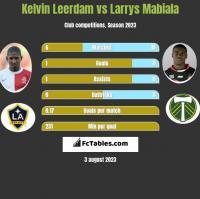 Kelvin Leerdam vs Larrys Mabiala h2h player stats