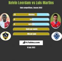 Kelvin Leerdam vs Luis Martins h2h player stats