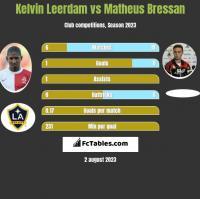 Kelvin Leerdam vs Matheus Bressan h2h player stats
