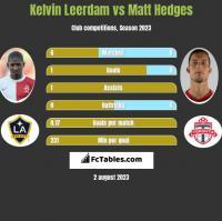 Kelvin Leerdam vs Matt Hedges h2h player stats
