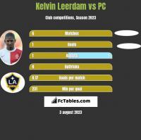 Kelvin Leerdam vs PC h2h player stats