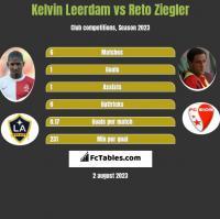 Kelvin Leerdam vs Reto Ziegler h2h player stats
