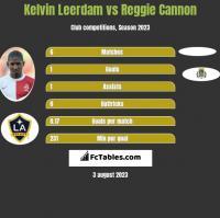 Kelvin Leerdam vs Reggie Cannon h2h player stats