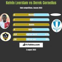 Kelvin Leerdam vs Derek Cornelius h2h player stats