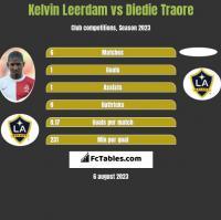 Kelvin Leerdam vs Diedie Traore h2h player stats