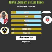 Kelvin Leerdam vs Luis Binks h2h player stats