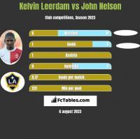 Kelvin Leerdam vs John Nelson h2h player stats