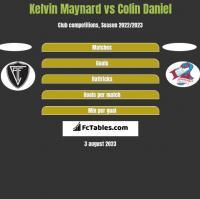Kelvin Maynard vs Colin Daniel h2h player stats