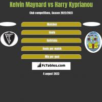 Kelvin Maynard vs Harry Kyprianou h2h player stats