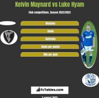 Kelvin Maynard vs Luke Hyam h2h player stats