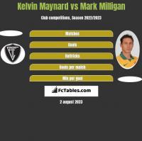 Kelvin Maynard vs Mark Milligan h2h player stats