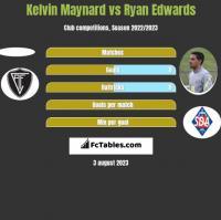 Kelvin Maynard vs Ryan Edwards h2h player stats