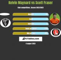 Kelvin Maynard vs Scott Fraser h2h player stats