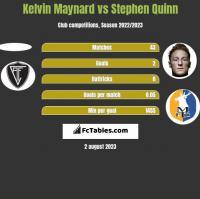 Kelvin Maynard vs Stephen Quinn h2h player stats