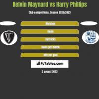 Kelvin Maynard vs Harry Phillips h2h player stats