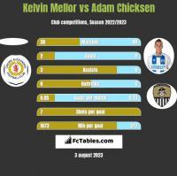 Kelvin Mellor vs Adam Chicksen h2h player stats