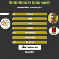 Kelvin Mellor vs Adam Henley h2h player stats