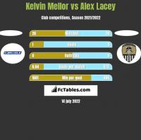 Kelvin Mellor vs Alex Lacey h2h player stats