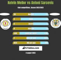 Kelvin Mellor vs Antoni Sarcevic h2h player stats