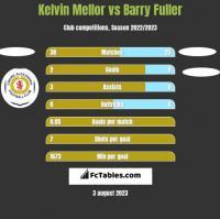 Kelvin Mellor vs Barry Fuller h2h player stats