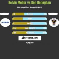 Kelvin Mellor vs Ben Heneghan h2h player stats