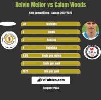 Kelvin Mellor vs Calum Woods h2h player stats