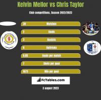 Kelvin Mellor vs Chris Taylor h2h player stats