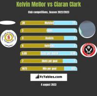 Kelvin Mellor vs Ciaran Clark h2h player stats