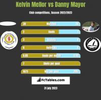 Kelvin Mellor vs Danny Mayor h2h player stats
