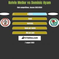 Kelvin Mellor vs Dominic Hyam h2h player stats