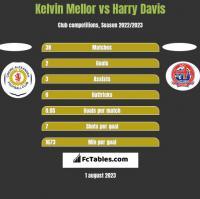 Kelvin Mellor vs Harry Davis h2h player stats