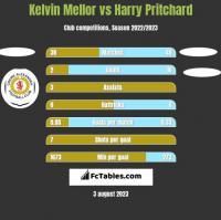 Kelvin Mellor vs Harry Pritchard h2h player stats