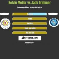 Kelvin Mellor vs Jack Grimmer h2h player stats