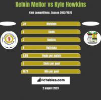 Kelvin Mellor vs Kyle Howkins h2h player stats