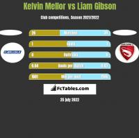Kelvin Mellor vs Liam Gibson h2h player stats