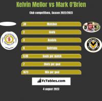 Kelvin Mellor vs Mark O'Brien h2h player stats